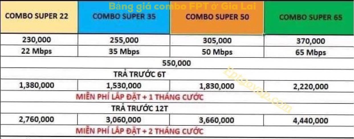 Bảng giá combo wifi và truyền hình FPT ở Gia Lai.