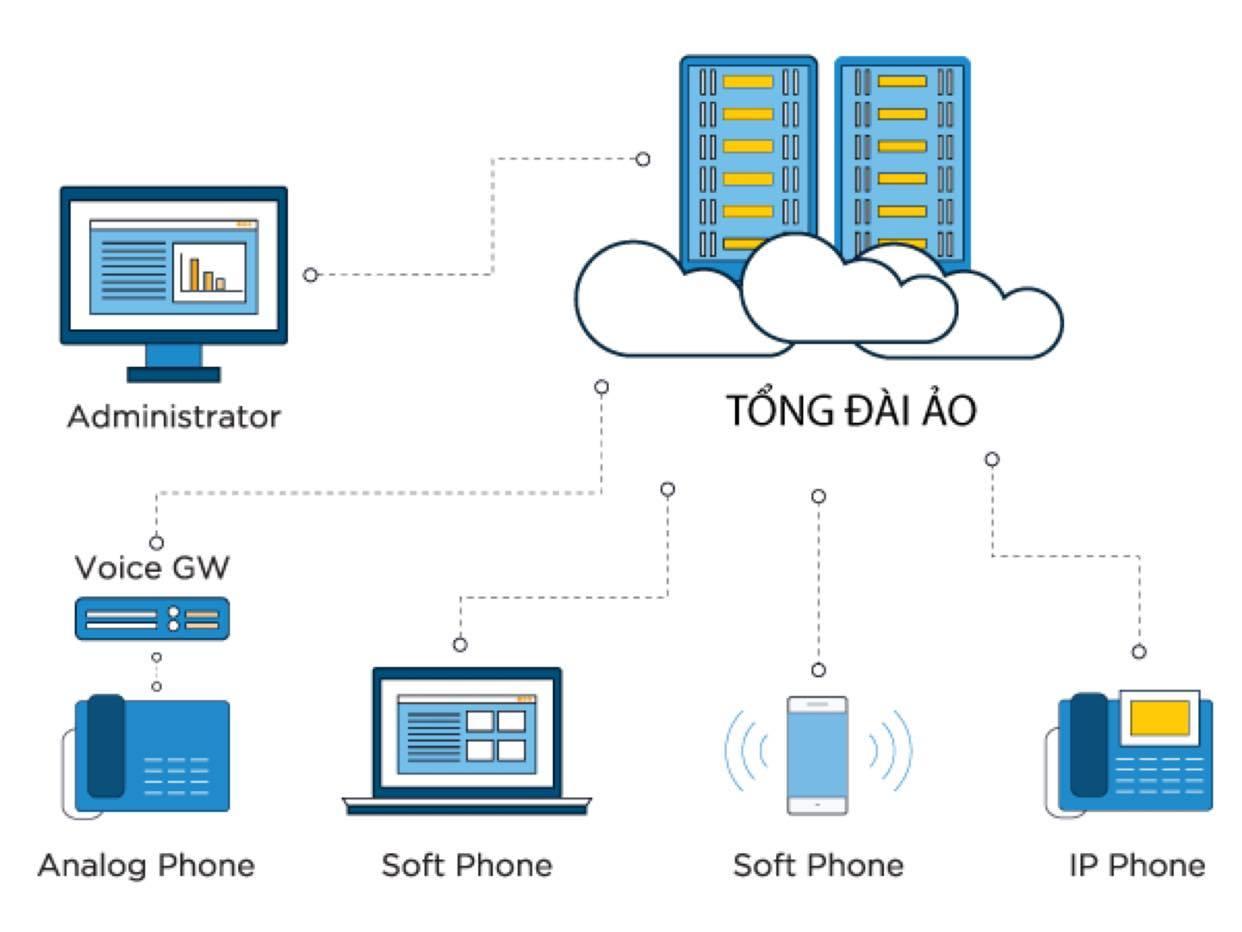 Tổng đài ảo FPT chạy trên nền tảng công nghệ IP Cloud.