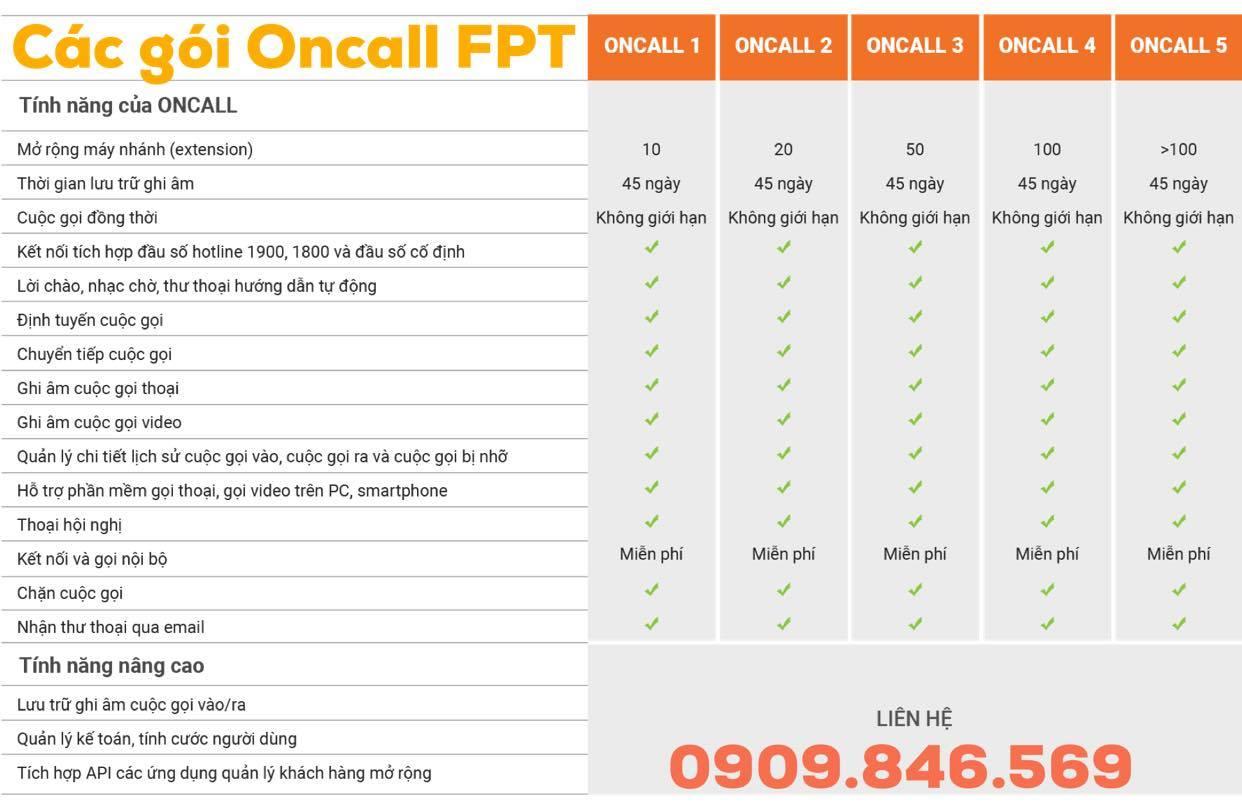 Các gói cước của dịch vụ Oncall FPT.