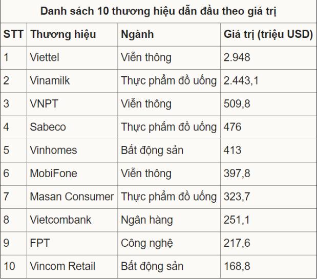 Danh sách top 10 giá trị thương hiệu doanh nghiệp Việt Nam.