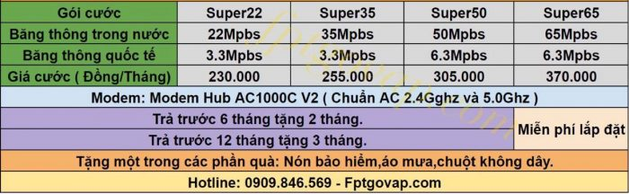 Bảng giá Combo internet và truyền hình FPT ở Quận 5.