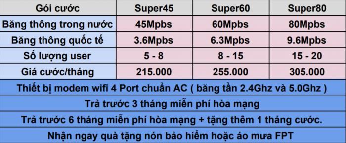 Bảng giá lắp mạng FPT 2020 mới nhất.