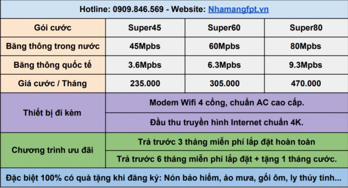 Bảng giá combo Internet và truyền hình cáp FPT ở Quận 7.