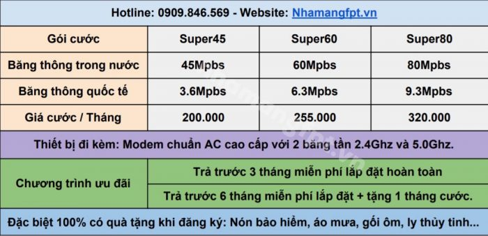 Bảng giá Internet Only FPT ở Quận Phú Nhuận.