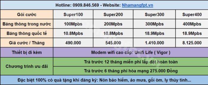 Bảng giá internet FPT dành cho công ty, doanh nghiệp Quận 7.
