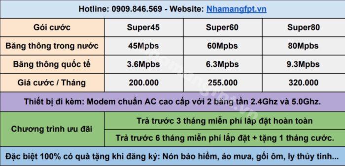 Bảng giá lắp mạng FPT ở Quận 7 gói Internet Only.